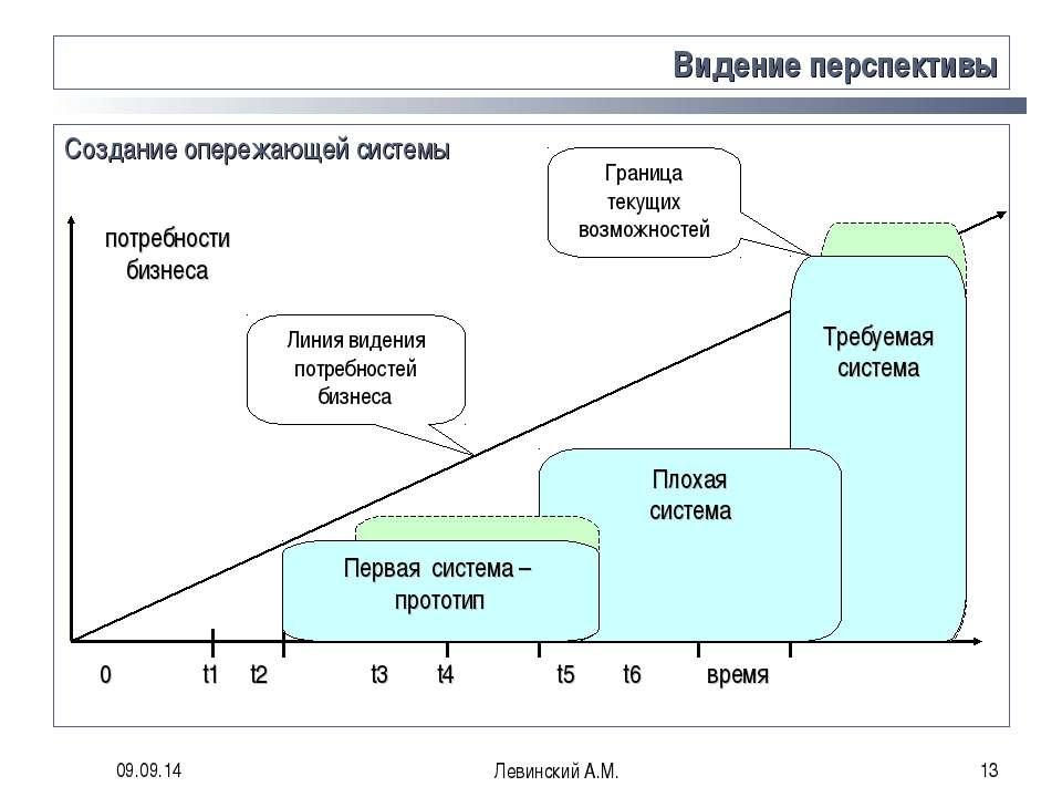 * Левинский А.М. * Видение перспективы 0 t1 t2 t3 t4 t5 t6 время потребности ...