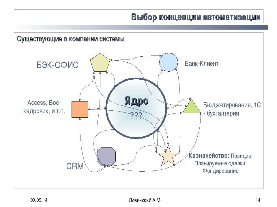 * Левинский А.М. * Выбор концепции автоматизации Банк-Клиент Существующие в к...