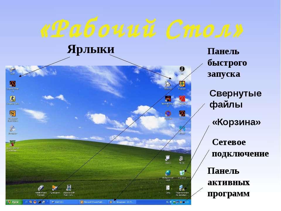 «Рабочий Стол» Ярлыки Панель быстрого запуска Свернутые файлы «Корзина» Сетев...