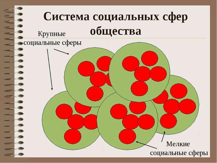 Система социальных сфер общества Крупные социальные сферы Мелкие социальные с...