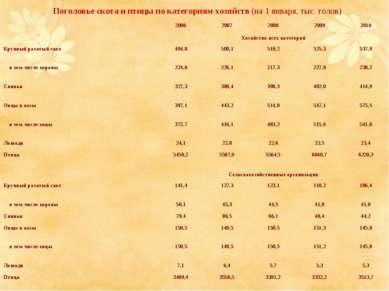 Поголовье скота и птицы по категориям хозяйств (на 1 января, тыс. голов)  20...