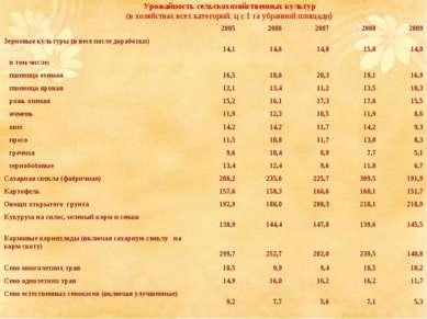 Урожайность сельскохозяйственных культур (в хозяйствах всех категорий; ц с 1 ...