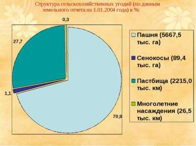Структура сельскохозяйственных угодий (по данным земельного отчета на 1.01.20...