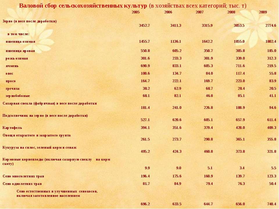 Валовой сбор сельскохозяйственных культур (в хозяйствах всех категорий; тыс. ...