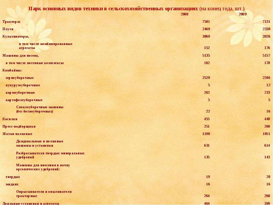 Парк основных видов техники в сельскохозяйственных организациях (на конец год...
