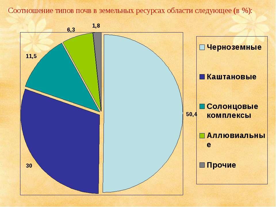 Соотношение типов почв в земельных ресурсах области следующее (в %):