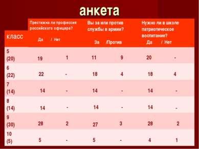 анкета класс 5 (20) 19 1 11 9 20 - 6 (22) 22 - 18 4 18 4 7 (14) 14 - 14 - 14 ...