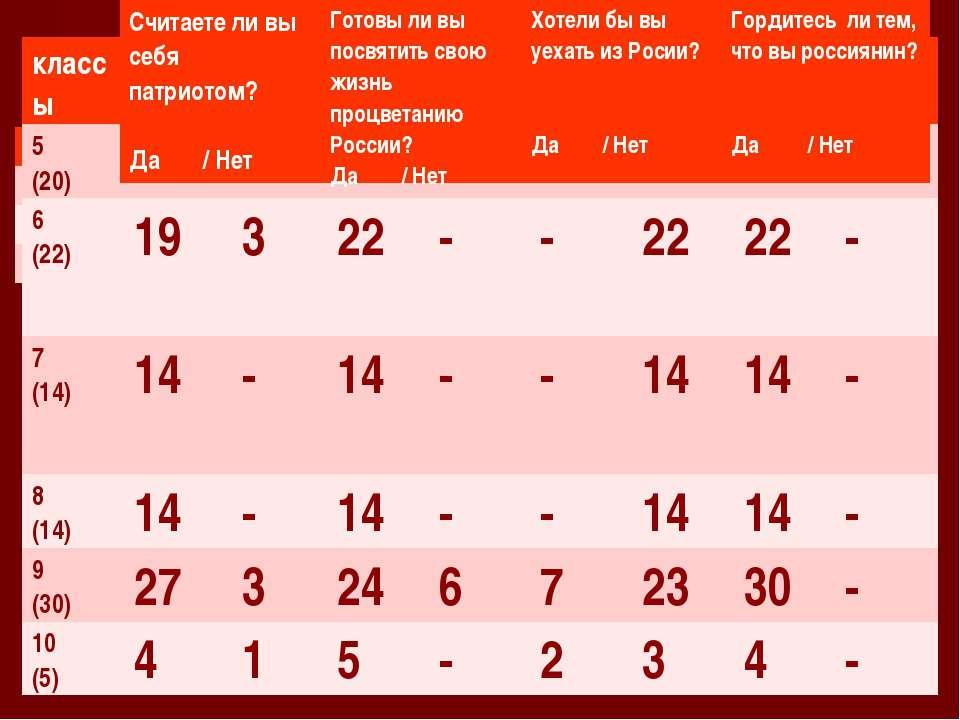 классы 5 (20) 19 1 20 - 2 18 20 - 6 (22) 19 3 22 - - 22 22 - 7 (14) 14 - 14 -...