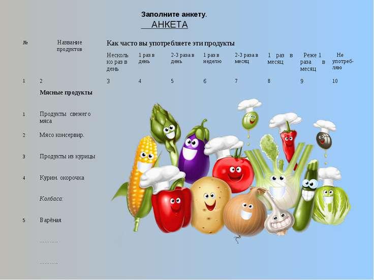 Заполните анкету. АНКЕТА № Название продуктов Как часто вы употребляете эти п...