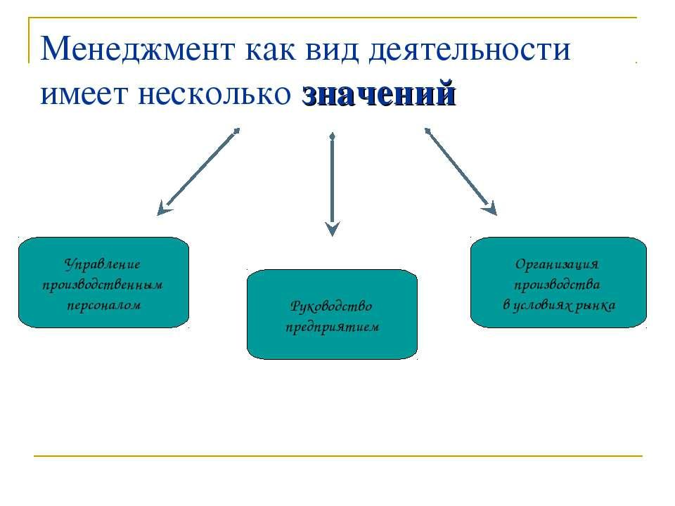 Менеджмент как вид деятельности имеет несколько значений Управление производс...