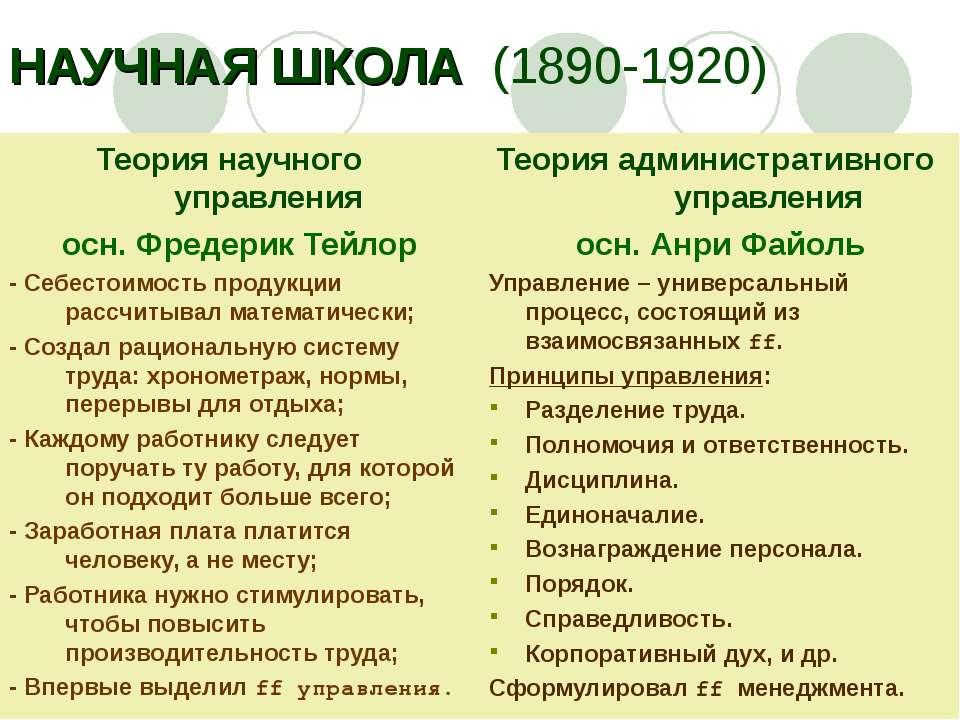 НАУЧНАЯ ШКОЛА (1890-1920) Теория научного управления осн. Фредерик Тейлор - С...
