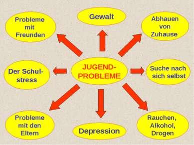 JUGEND- PROBLEME Suche nach sich selbst Der Schul- stress Gewalt Rauchen, Alk...