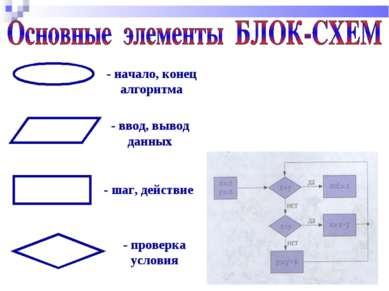 - начало, конец алгоритма - ввод, вывод данных - шаг, действие - проверка усл...