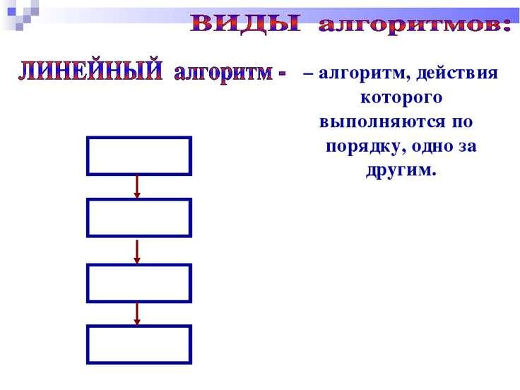 – алгоритм, действия которого выполняются по порядку, одно за другим.