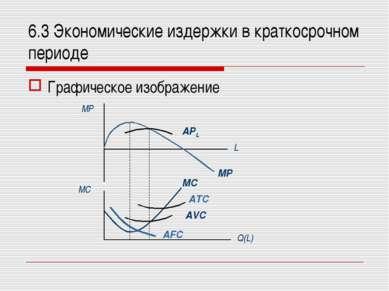 6.3 Экономические издержки в краткосрочном периоде Графическое изображение