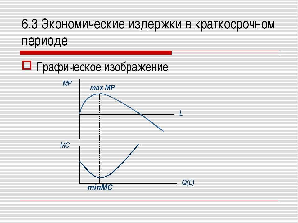 6.3 Экономические издержки в краткосрочном периоде Графическое изображение MP...