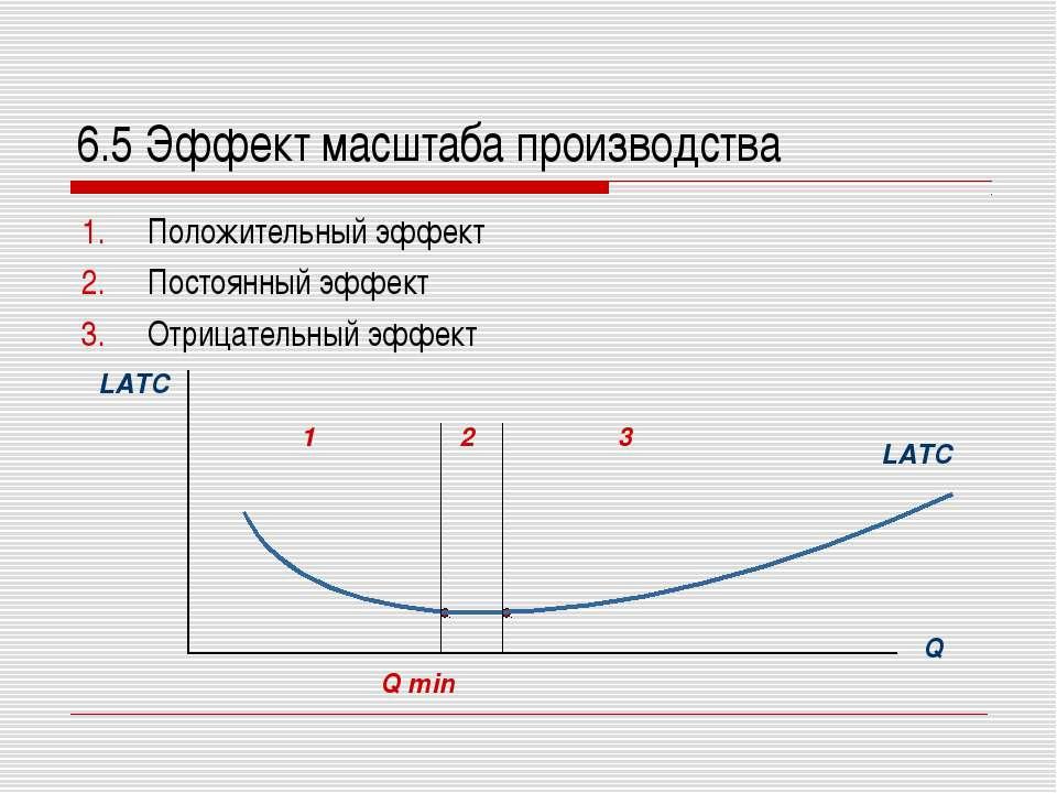 6.5 Эффект масштаба производства Положительный эффект Постоянный эффект Отриц...