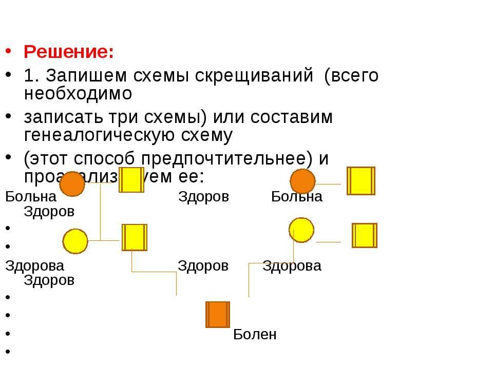 Решение: 1. Запишем схемы скрещиваний (всего необходимо записать три схемы) и...