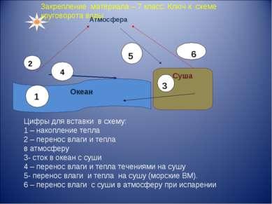 Суша Океан Закрепление материала – 7 класс. Ключ к схеме круговорота воды. Ат...