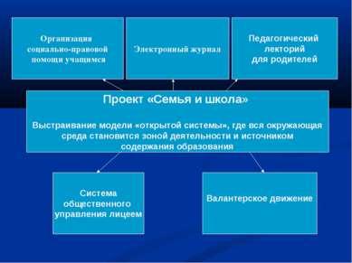 Проект «Семья и школа» Выстраивание модели «открытой системы», где вся окружа...