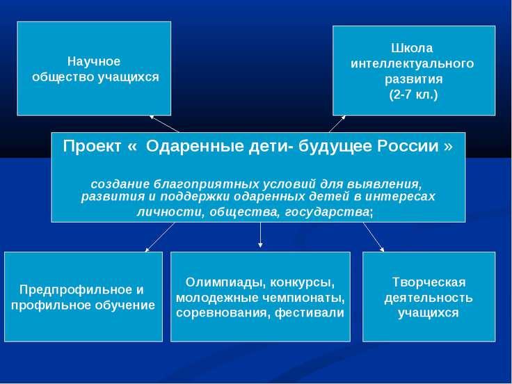 Проект « Одаренные дети- будущее России » создание благоприятных условий для ...