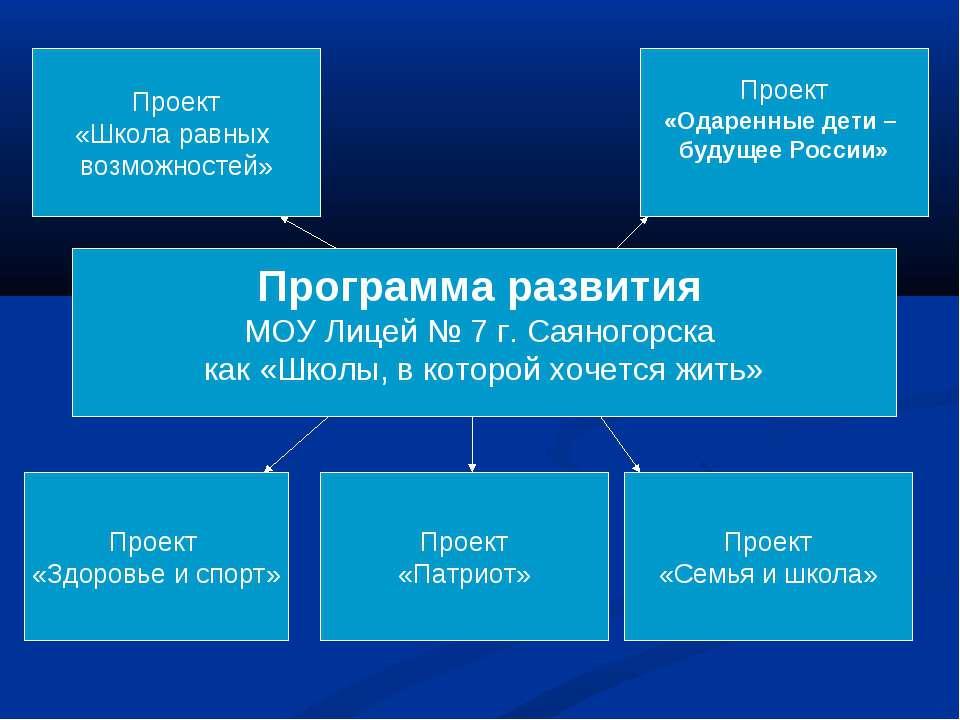 Программа развития МОУ Лицей № 7 г. Саяногорска как «Школы, в которой хочется...