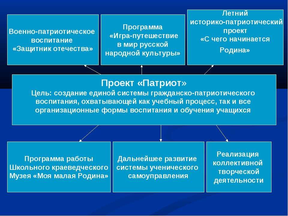 Проект «Патриот» Цель: создание единой системы гражданско-патриотического вос...