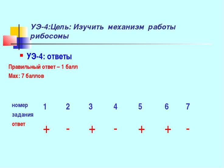 УЭ-4:Цель: Изучить механизм работы рибосомы УЭ-4: ответы Правильный ответ – 1...