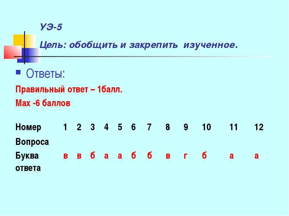 УЭ-5 Цель: обобщить и закрепить изученное. Ответы: Правильный ответ – 1балл. ...