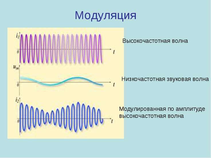 Модуляция Высокочастотная волна Низкочастотная звуковая волна Модулированная ...