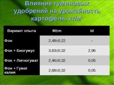 Влияние гуминовых удобрений на урожайность картофеля, кг/м2 Вариант опыта М m...