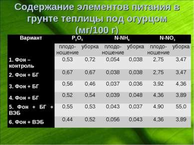 Содержание элементов питания в грунте теплицы под огурцом (мг/100 г) Вариант ...