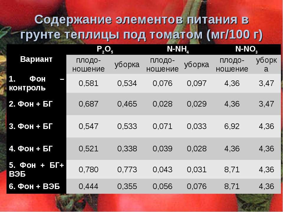 Содержание элементов питания в грунте теплицы под томатом (мг/100 г) Вариант ...