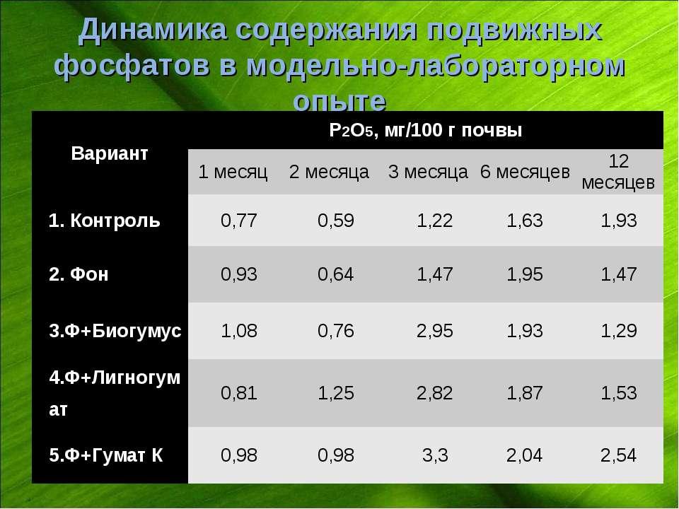 Динамика содержания подвижных фосфатов в модельно-лабораторном опыте Вариант ...