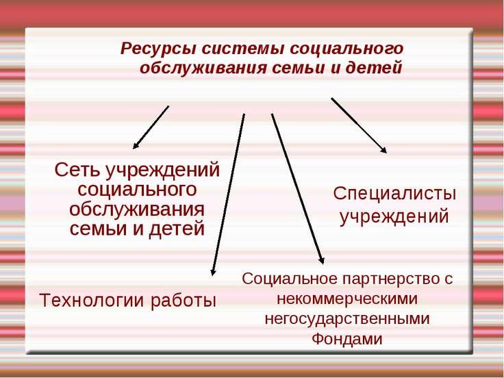 Ресурсы системы социального обслуживания семьи и детей Сеть учреждений социал...