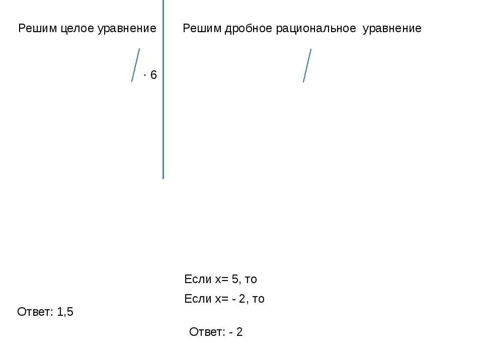 Решим целое уравнение ∙ 6 Решим дробное рациональное уравнение Если x= 5, то ...