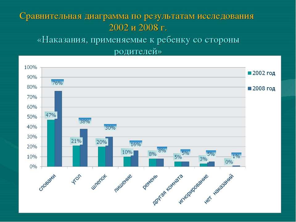 Сравнительная диаграмма по результатам исследования 2002 и 2008 г. «Наказания...