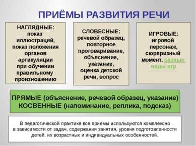 ПРИЁМЫ РАЗВИТИЯ РЕЧИ НАГЛЯДНЫЕ: показ иллюстраций, показ положения органов ар...