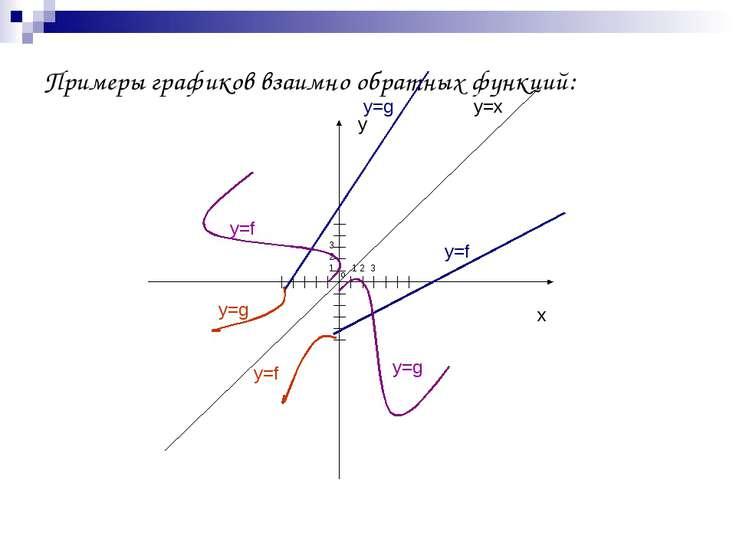Примеры графиков взаимно обратных функций: y x o 1 2 3 3 2 1 y=x y=f y=g y=g ...