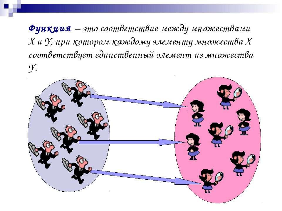 Функция – это соответствие между множествами X и Y, при котором каждому элеме...