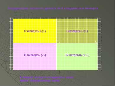 Координатная плоскость делится на 4 координатные четверти II четверть (-;+) I...