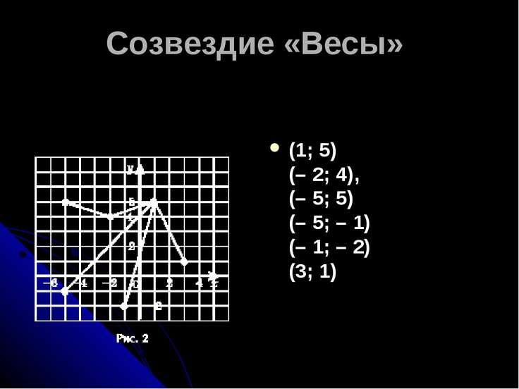Созвездие «Весы» (1; 5) (–2; 4), (–5; 5) (–5; –1) (–1; –2) (3; 1)