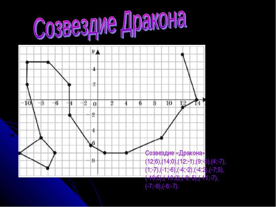 Созвездие «Дракона» (12;6),(14;0),(12;-1),(9;-5),(4;-7), (1;-7),(-1;-6),(-4;...
