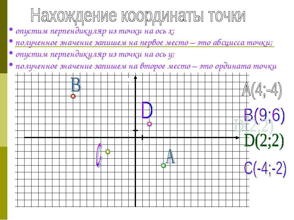 опустим перпендикуляр из точки на ось х; полученное значение запишем на перво...
