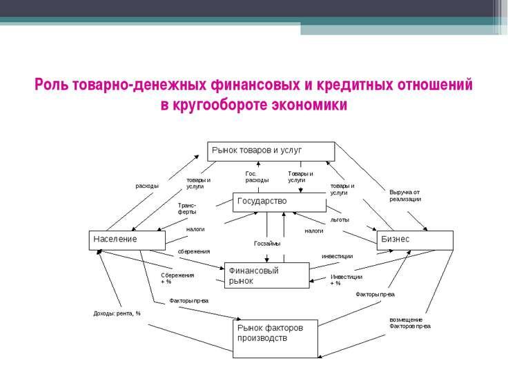 Роль товарно-денежных финансовых и кредитных отношений в кругообороте экономики