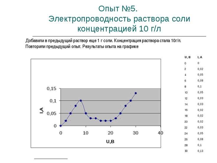 Опыт №5. Электропроводность раствора соли концентрацией 10 г/л Добавили в пре...