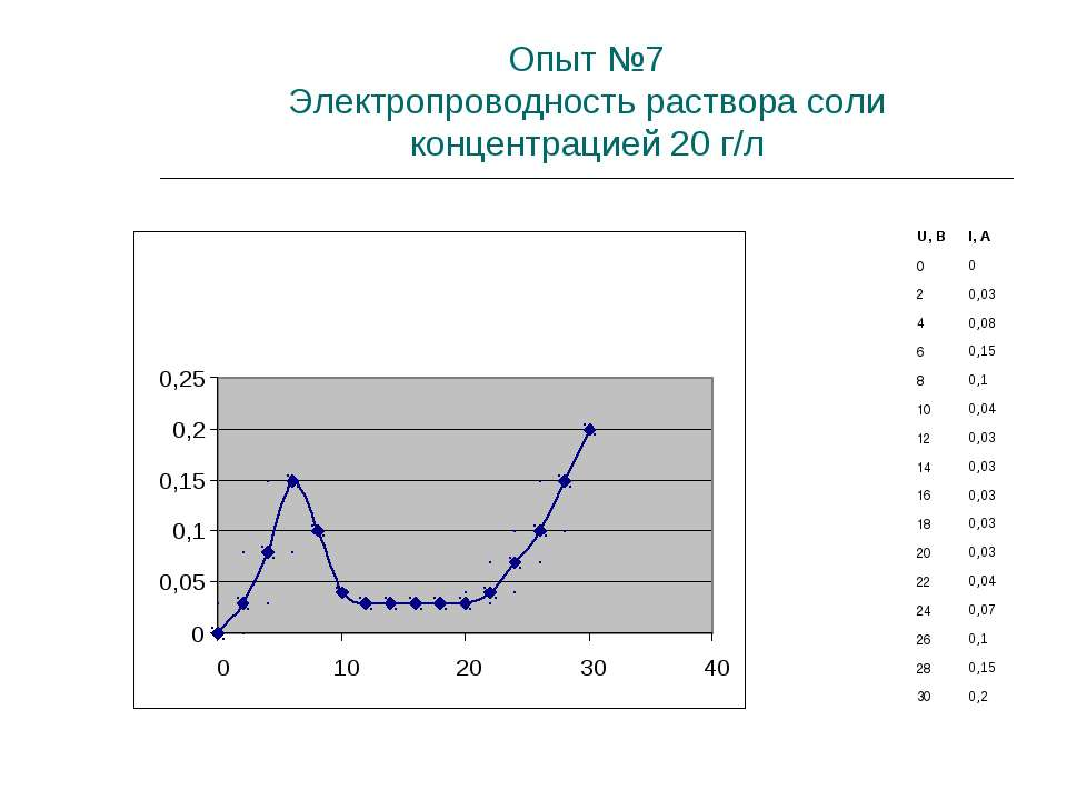 Опыт №7 Электропроводность раствора соли концентрацией 20 г/л U, B I, A 0 0 2...