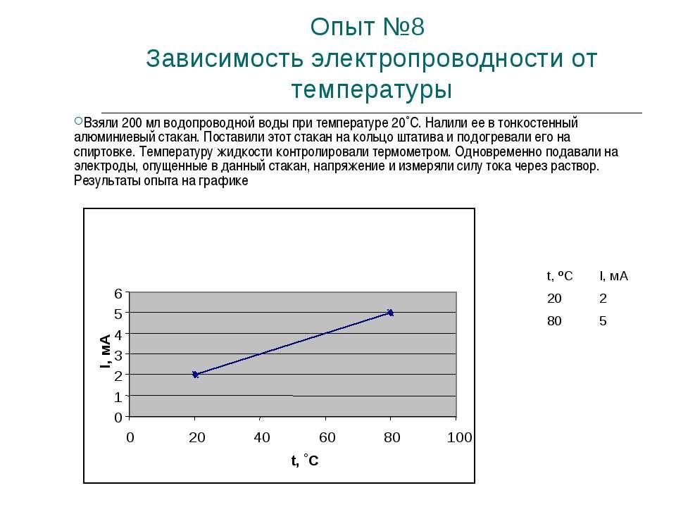 Опыт №8 Зависимость электропроводности от температуры Взяли 200 мл водопровод...