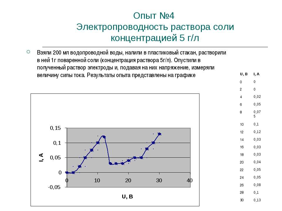 Опыт №4 Электропроводность раствора соли концентрацией 5 г/л Взяли 200 мл вод...