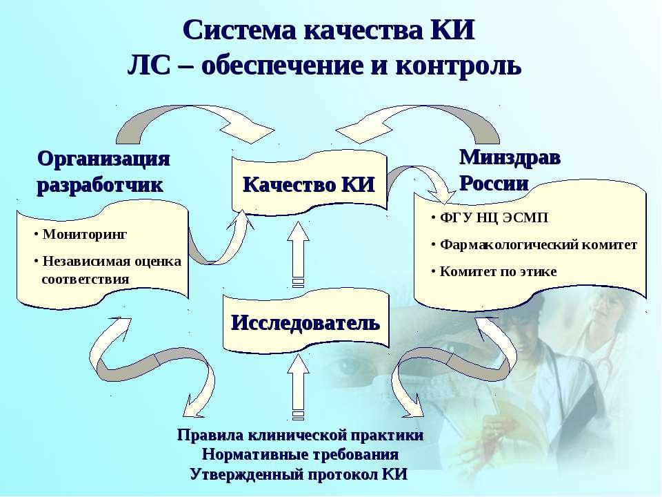 Система качества КИ ЛС – обеспечение и контроль Правила клинической практики ...